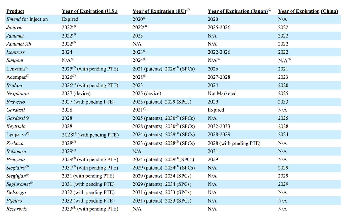 Сроки действия патентов компании в разных странах и регионах. Источник: годовой отчет компании, стр.12 (14)