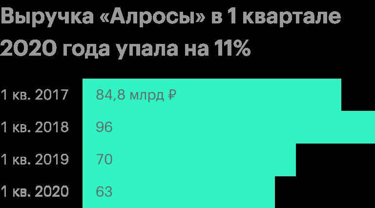 Источник: финансовые результаты «Алросы»