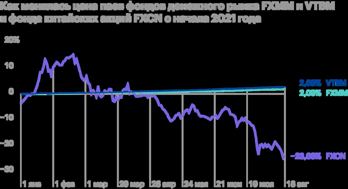 Фонды денежного рынка стабильно росли и дали 2,09—2,69% с января. Фонд акций китайских компаний сначала неплохо рос, но сейчас стоит почти на 24%дешевле, чем в начале года. Источник: Capital Gain