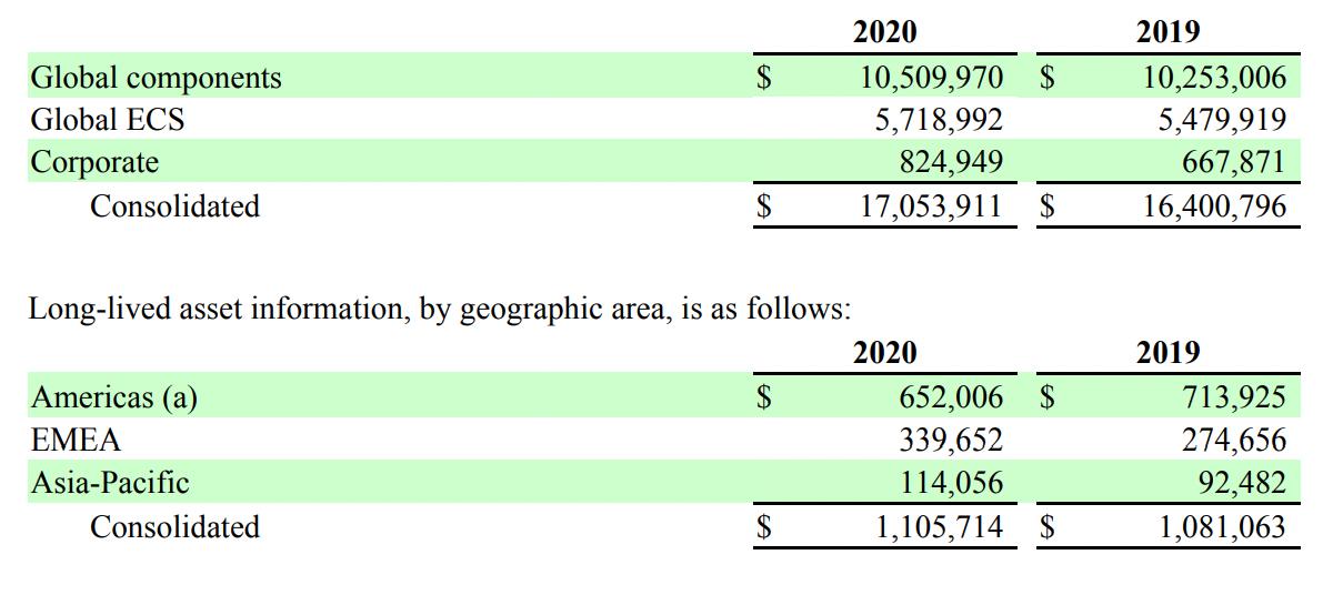 Показатели компании в тысячах долларов. Источник: годовой отчет компании, стр.75(76)