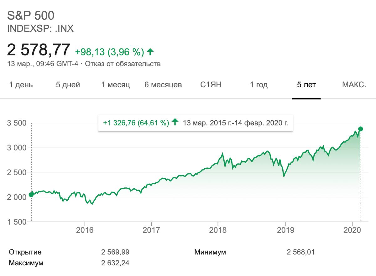 Рост индекса S&P 500 за последние 5 лет