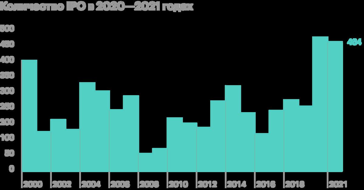 Количество IPO в 2020—2021 годах резко увеличилось — по сравнению с 2019годом более чем в два раза. Последний раз такой бум наблюдали в период пузыря доткомов. Источник: Stock Analysis