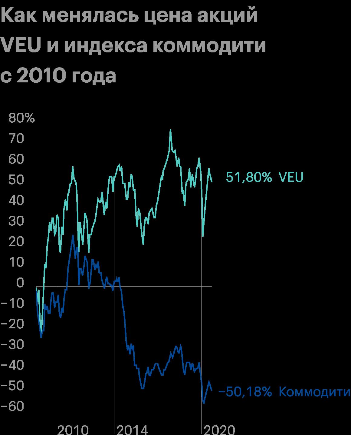 Наблюдается тесная корреляция. Коммодити явно тянут фонд VEU вниз. Источник: TradingView