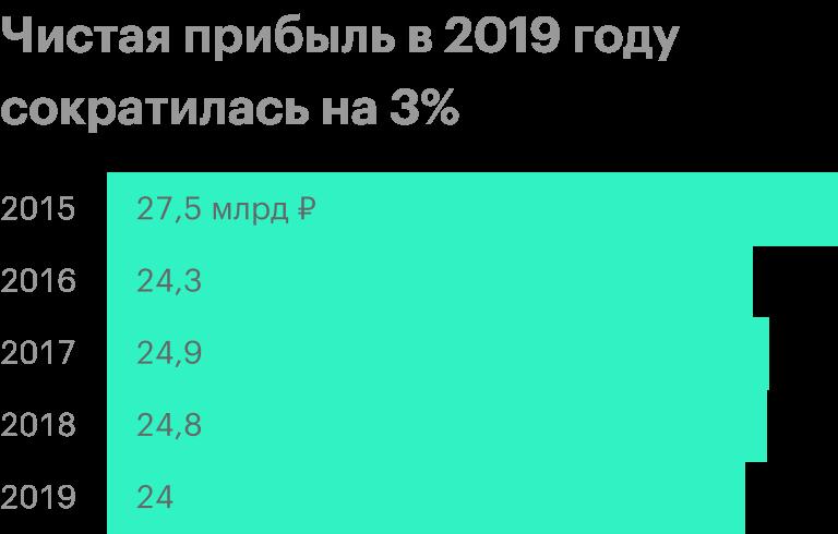 Источник: финансовая отчетность НКНХ за 2019год по МСФО