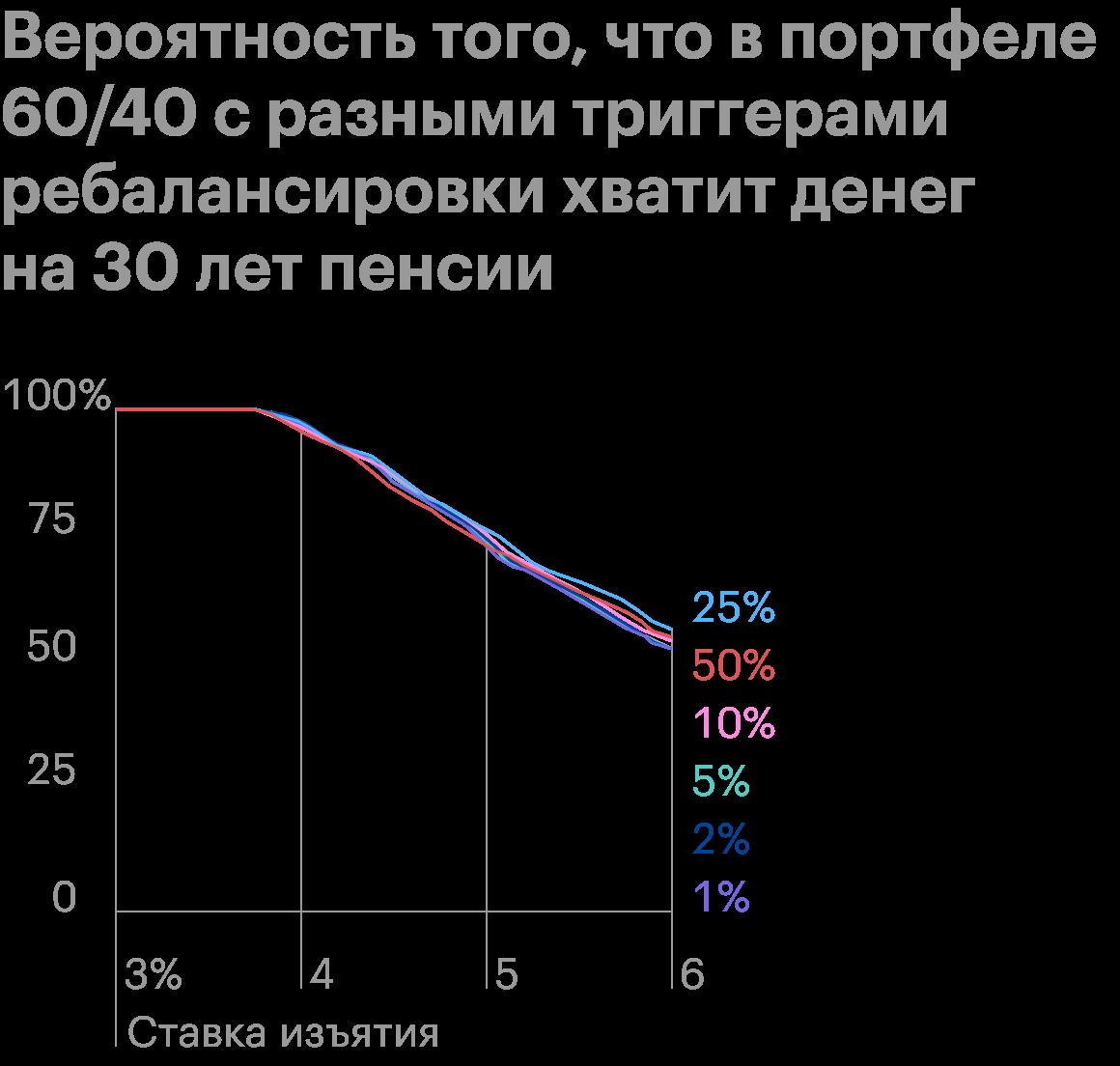 Разница с вариантами ребалансировок незначительная, но вариант с триггером25% выглядит лучше остальных. Источник: ThePoor Swiss