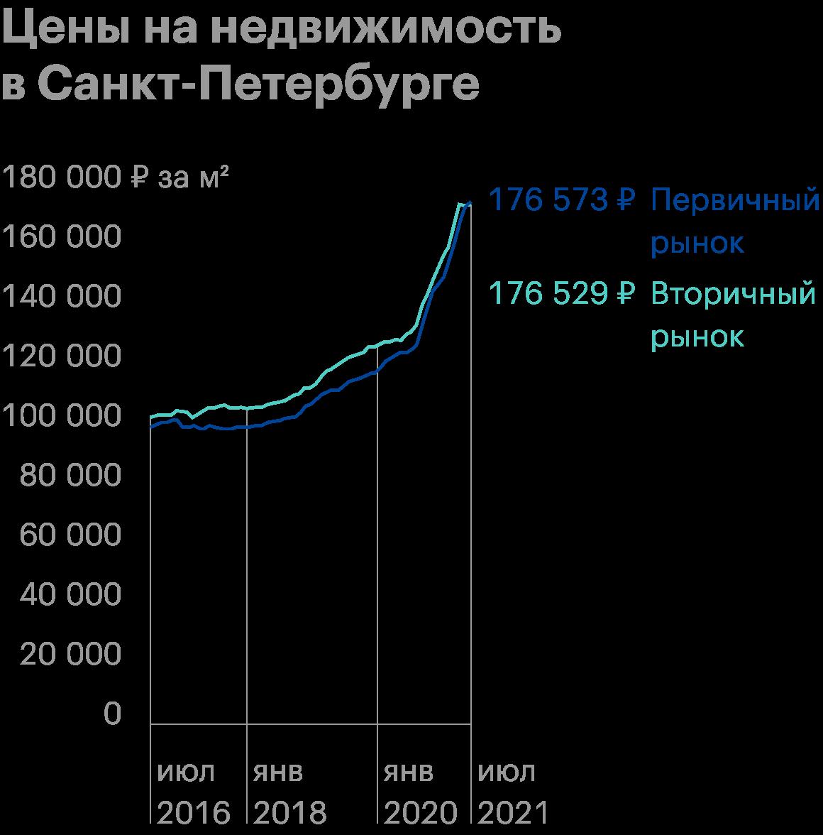 График с сайта «Бюллетень недвижимости» показывает рост цен на недвижимость в Петербурге с 2016 по 2021год