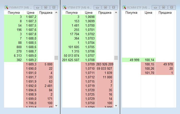 Стаканы котировок фондов FXMM, VTBM и RCMM на 19 августа 2021года. Крупнейшие заявки на покупку и продажу — это заявки маркет-мейкеров, которые обеспечивают ликвидность по договоренности с создателями фондов и биржей
