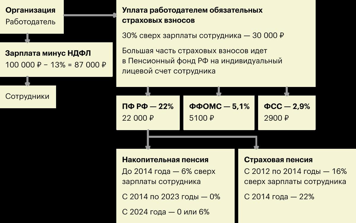 Как формируется будущая пенсия на примере зарплаты в 100 000<span class=ruble>Р</span>