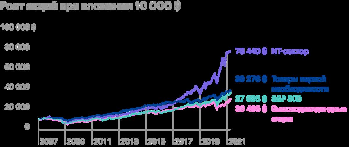 Динамика ИТ-сектора впечатляет: с 2017 года он вырвался вперед, портфель рос экспоненциально