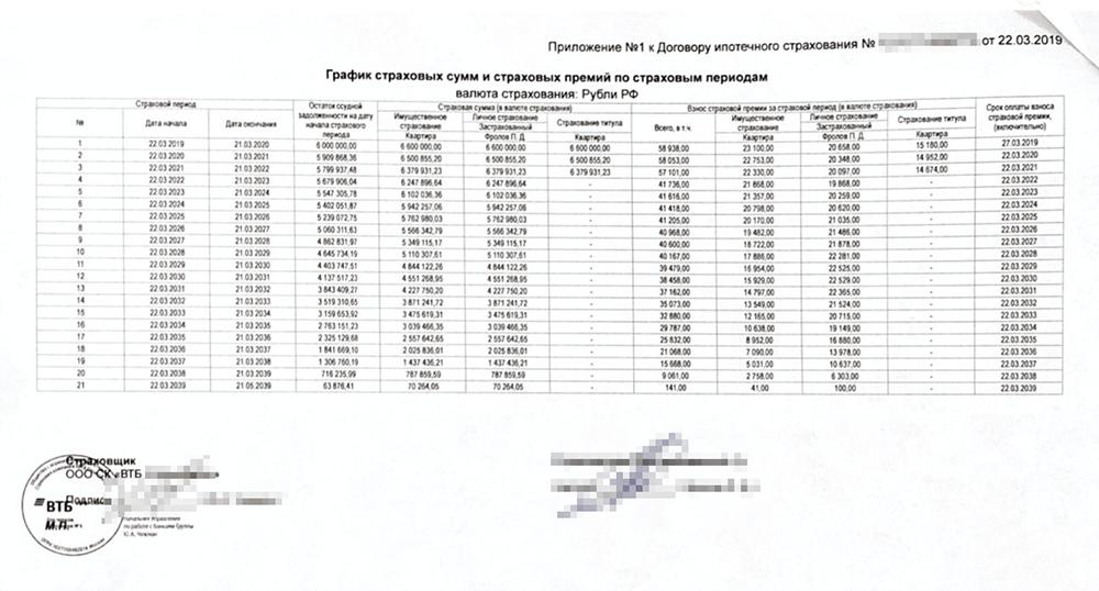 Комплексная ипотечная страховка по договору с «ВТБ-страхованием» в 2020году обошласьбы в 58 053<span>Р</span>
