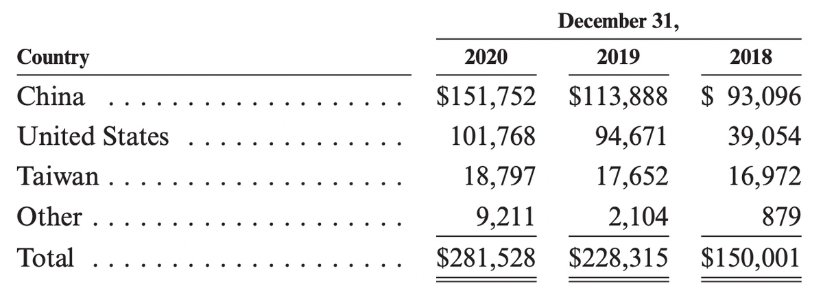 Стоимость долгосрочных активов MPWR по странам. Источник: годовой отчет компании, стр.81(84)