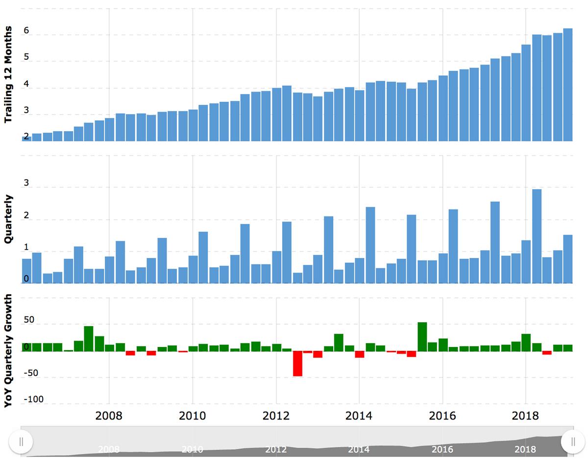 Показатели выручки компании. Сверху — рост в сравнении с показателями предыдущего года, посередине — квартальный рост, снизу — квартальный рост / убыток в процентах. В апреле выручка заметно больше, чем в другие периоды, потому что в США 15 апреля — это крайний срок подачи налоговой декларации. Источник: MacroTrends