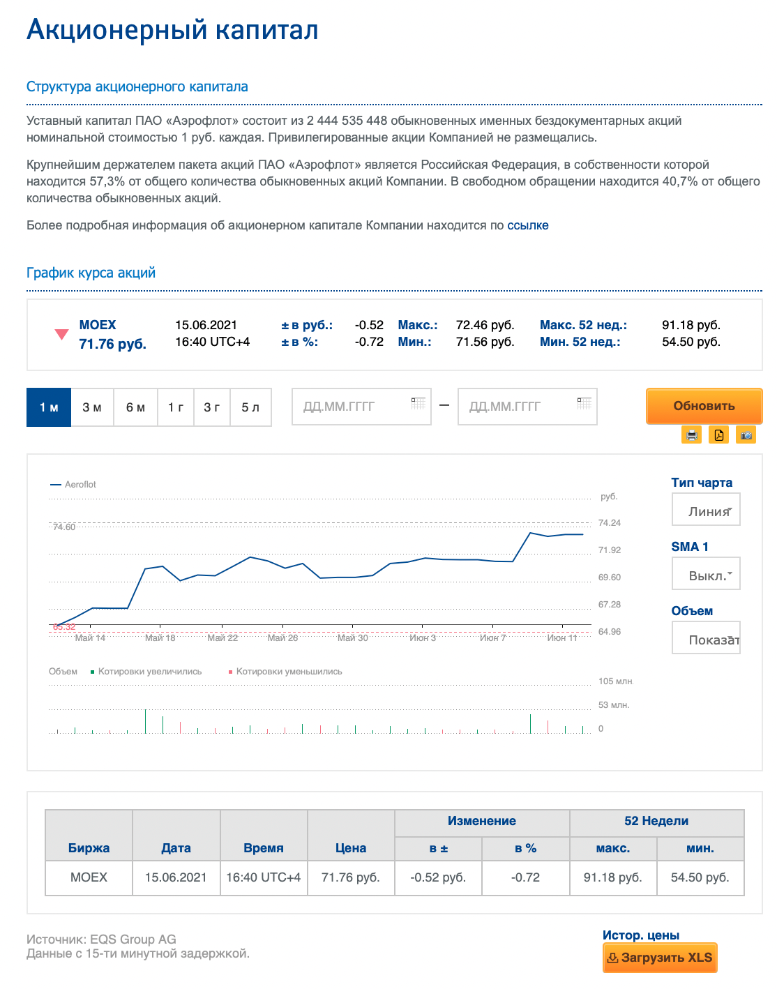 Данные об уставном капитале «Аэрофлота» я взяла на официальном сайте