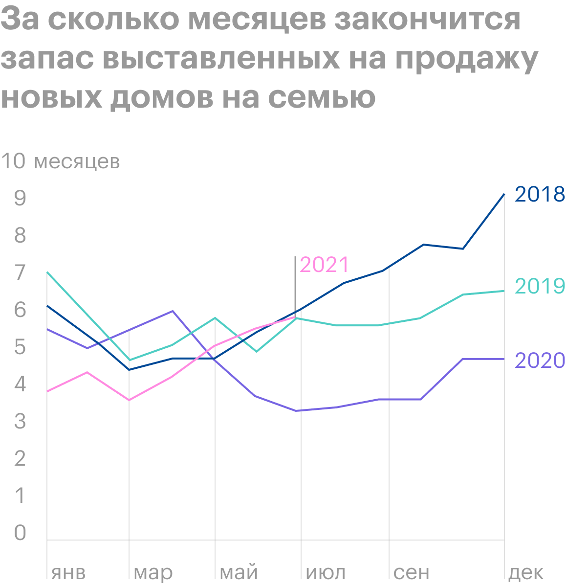 Источник: Daily Shot, Inventories of new homes have been rising