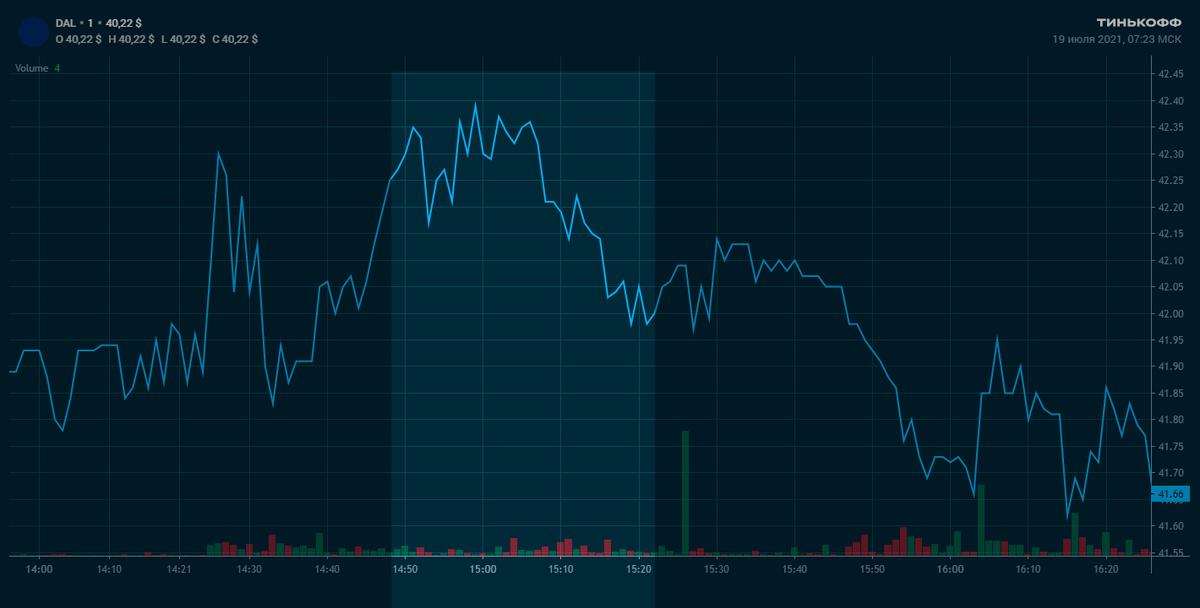 А вот запампить акции Delta Airlines в тот день не получилось: дляэтого канала они слишком популярные, поэтому объемы торгов и цена после прогноза в 15:01 выросли совсем незначительно