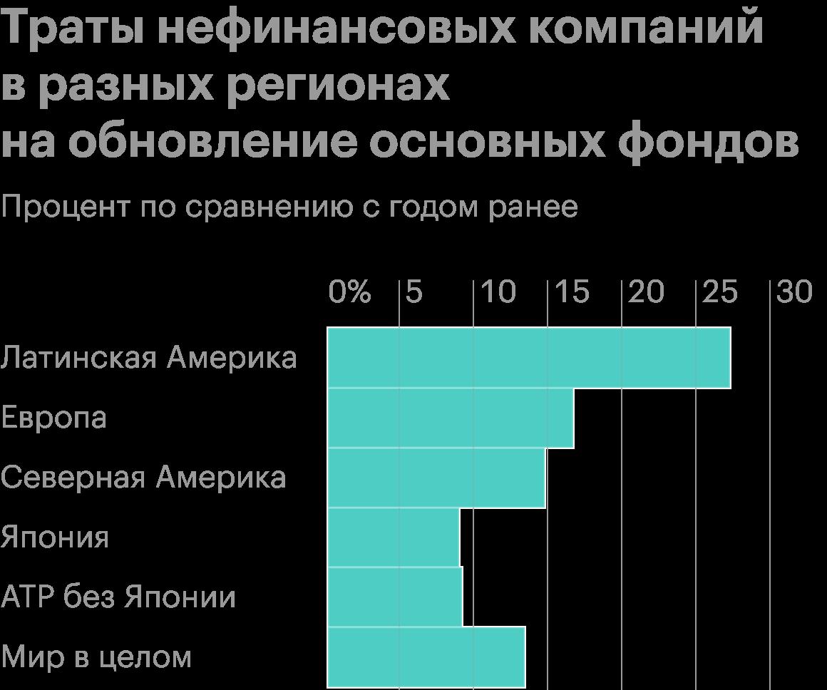 Источник: Daily Shot, S&P; Global Ratings' corporate capital expenditure survey