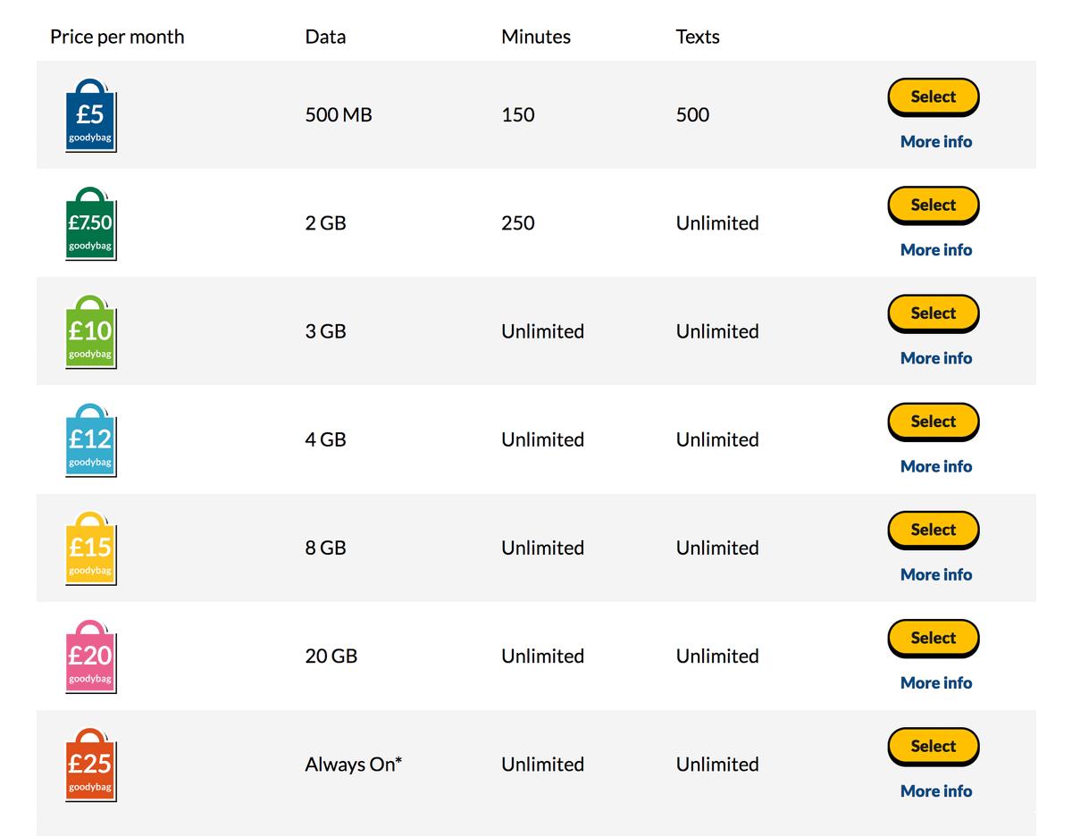 За 25£ (2200<span class=ruble>Р</span>) «Гиффгафф» предлагает условно-бесплатный интернет. После использования 20 Гб скорость будет ограничена до 384 кбит/сек с 8:00 до 24:00 и останется высокой ночью