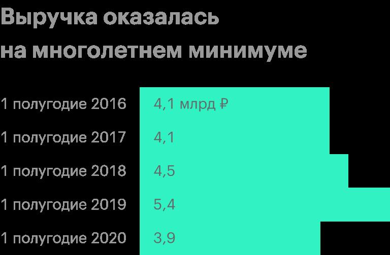 Источник: отчет «Обуви России» за 1 полугодие 2020 года