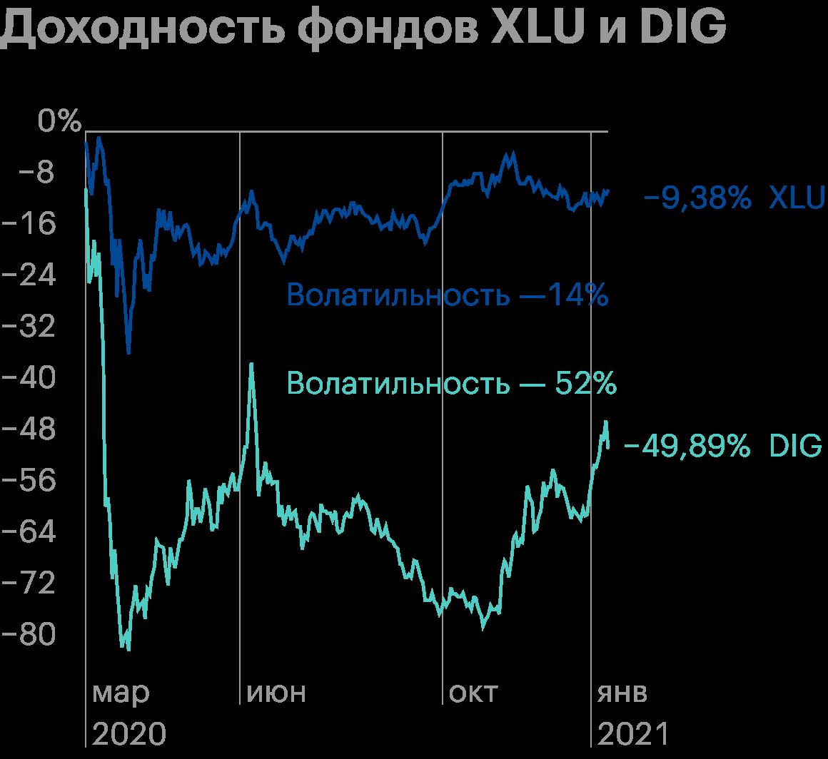 Длясравнения приведены фонды XLU и DIG. XLU инвестирует в коммунальные компании, сектор считается защитным. DIG инвестирует в нефтегазовые компании с плечом2х. Отсюда и значительная разница в волатильности. Источник: investing.com