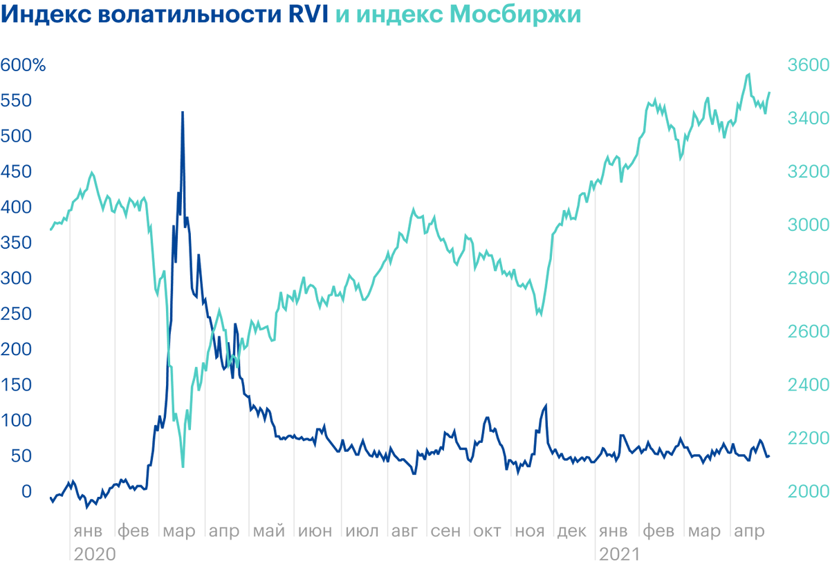 Длятого чтобы понять, что происходит с акциями в волатильное время, можно сравнить индекс волатильности RVI с каким-нибудь бенчмарком, в данном случае индексом Мосбиржи. Как видно, российский бенчмарк в период всплеска волатильности весной 2020года резко упал. Источник: Investing.com