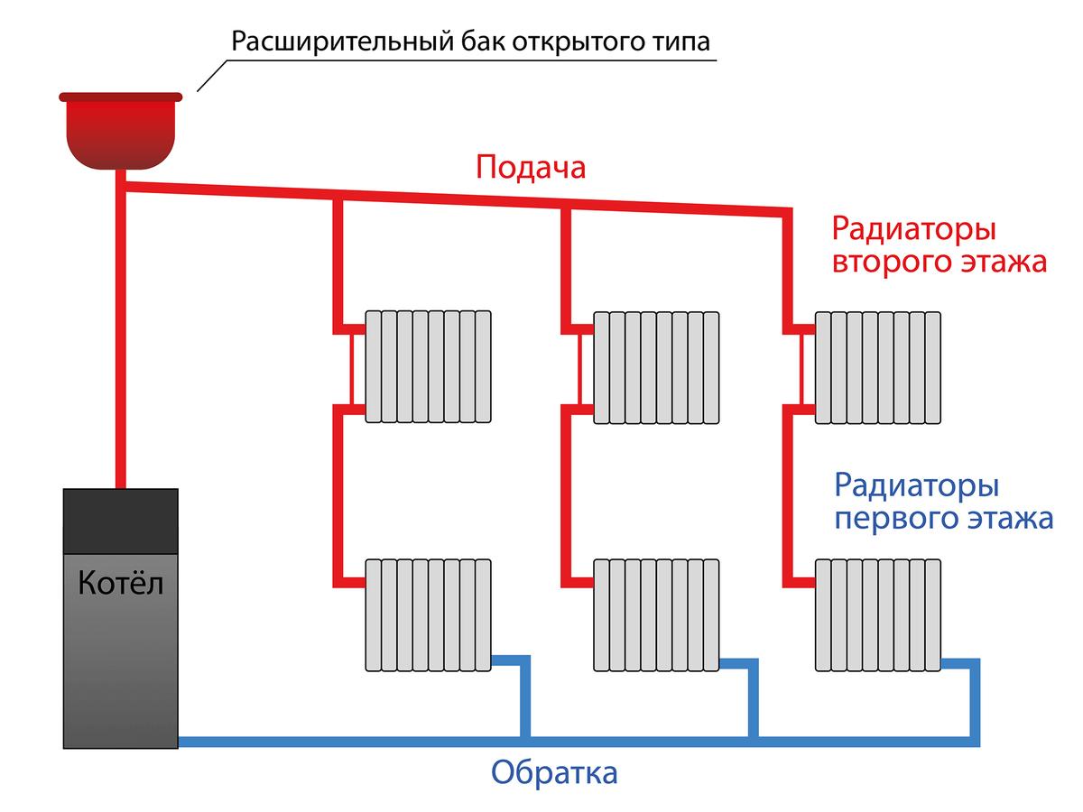 Схема системы отопления с самотечной циркуляцией на примере двухэтажного дома. Фото: stroy-okey.ru
