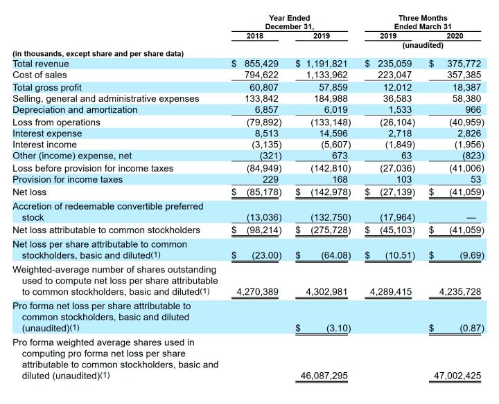 Финансовые показатели Vroom. Источник: TheStreet