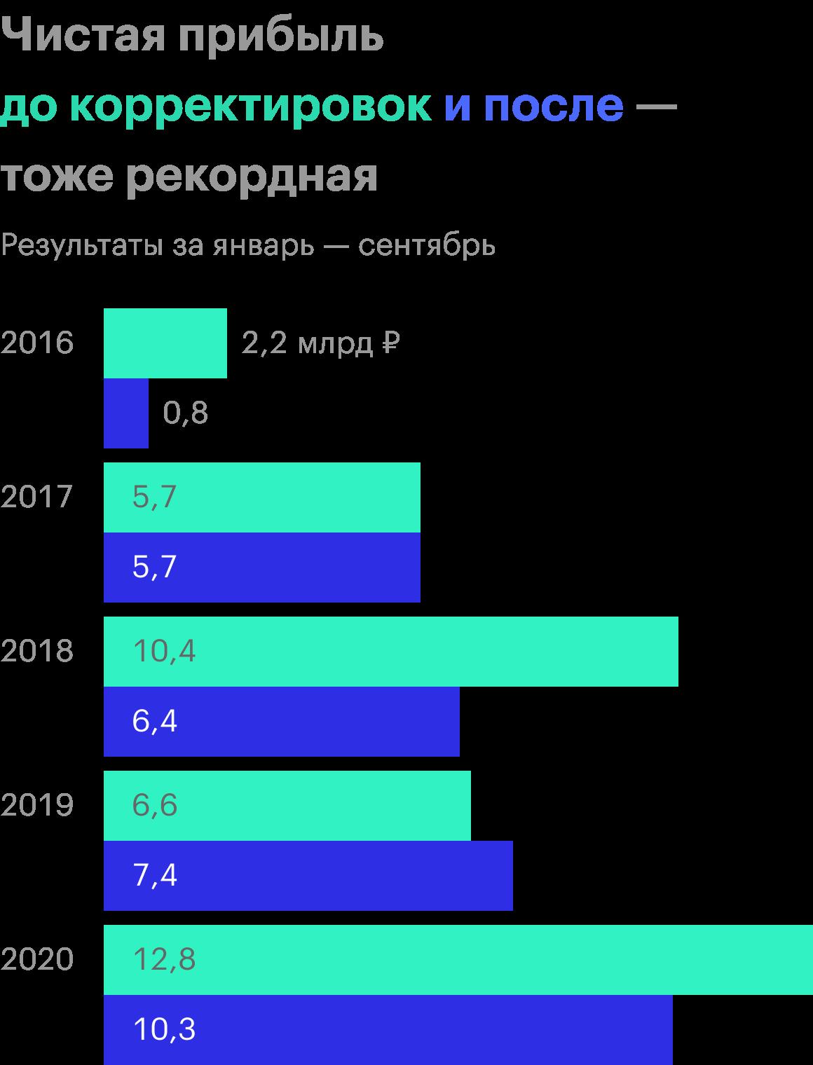 Источник: финансовая отчетность «Черкизово»