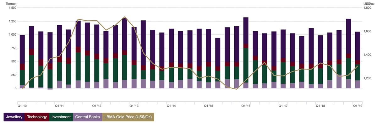 Инвестиции в золото по секторам и его стоимость (серая кривая). Источник: Gold Hub