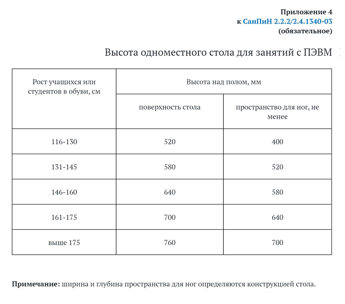 По нормам санпина высота стола длявзрослых должна регулироваться в пределах 68—80см. Если такой возможности нет, высота должна составлять 72,5см