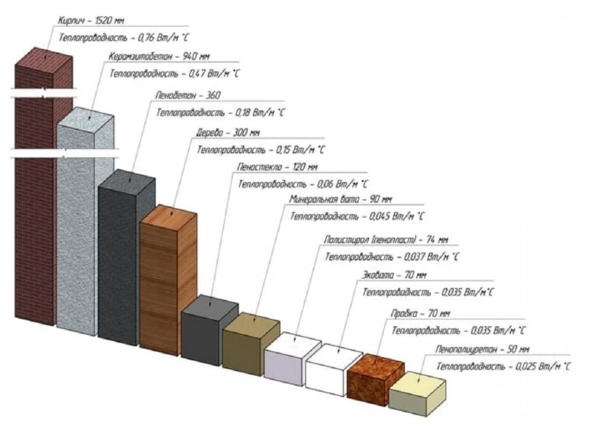 Это характеристики теплопроводности разных материалов: полтора метра кирпичной стены равны пяти сантиметрам пенополиуретанового утеплителя. Источник: «Мир бетона»