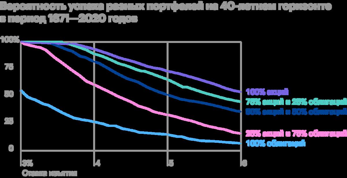 Показатели успеха на горизонте 40 лет. Если использовать правило 4%, шанс успеха составляет менее 90% длявсех портфелей. Это означает, что прибольшем пенсионном горизонте придется уменьшать ставку изъятия. Для40 лет SWR портфелей 75/25 и 100% из акций не выше 3,75%. Источник: Poor Swiss