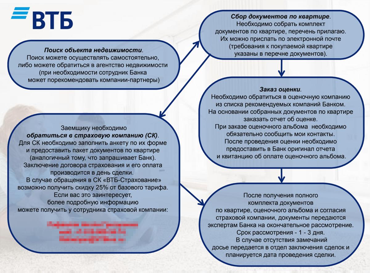 Вот как ВТБ предлагает услуги «ВТБ-страхования»: можно получить скидку. На деле оказывается, что скидку дают, только если оплатить страховку сразу за несколько лет