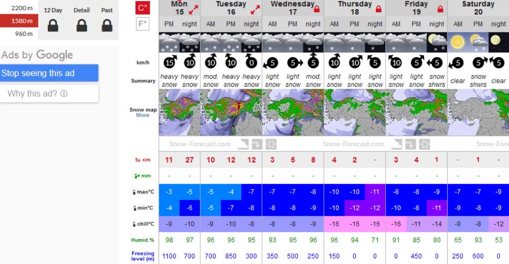 На странице курорта «Красная Поляна» на Snow Forecast указывают количество осадков в миллиметрах и температуру на трех уровнях высоты: 960, 1580и 2200метров надуровнем моря