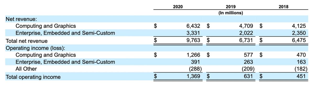 Финансовые показатели компании по сегментам в миллионах долларов. Источник: годовой отчет компании, стр.43(46)