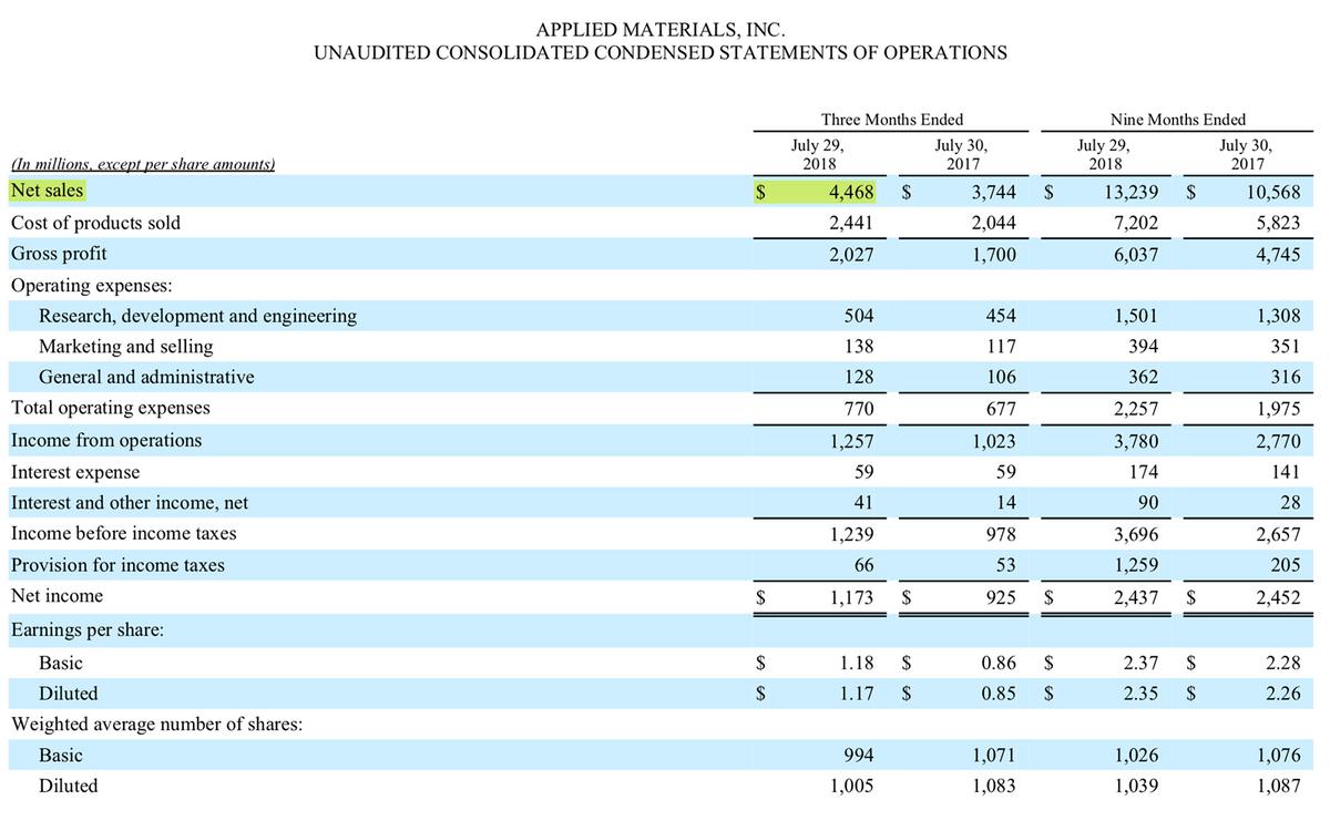 Отчет о прибылях и убытках Applied Materials за 3 кв. 2018 года, стр. 6
