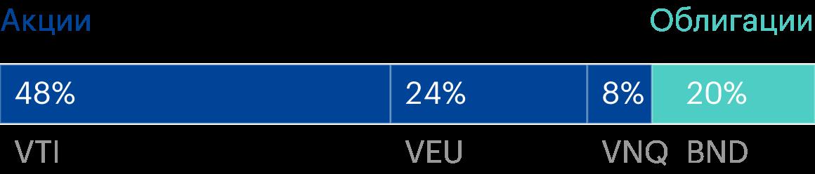 Наш портфель «Четверка» состоит на 80% из акций и на 20% из облигаций. Источник: lazyportfolioetf.com