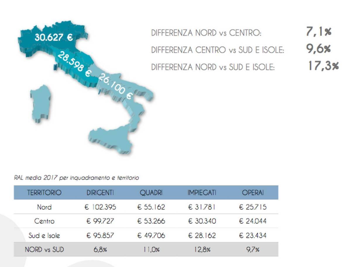 Средняя годовая зарплата в разных частях Италии, по данным Job Pricing