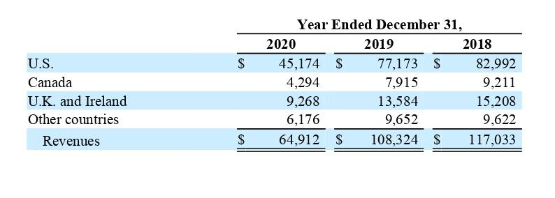 Выручка компании по странам в миллионах долларов. Источник: годовой отчет компании, стр.125(129)
