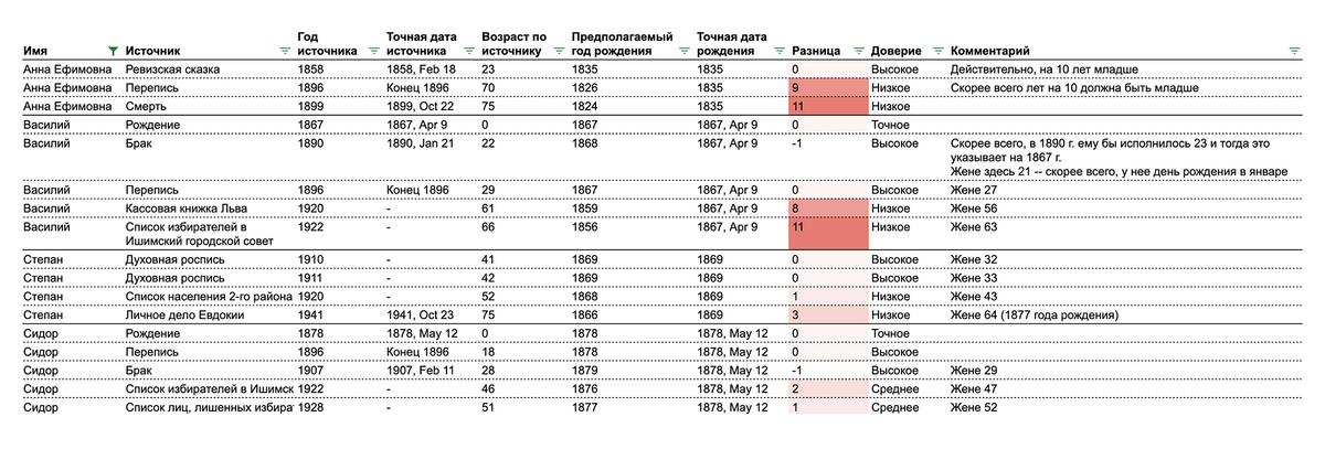 Например, моя прапрабабка Анна Ефимовна на момент смерти записана как 75-летняя, хотя ей и 65лет не было. Схожий паттерн у ее сына Василия, брата моего прадеда: на 1922год он значится 66-летним, хотя ему 55