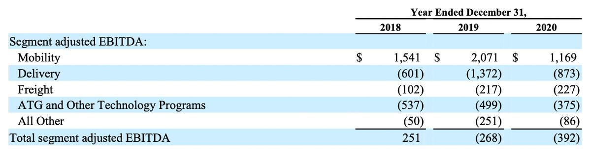 Скорректированная EBITDA компании по сегментам в миллионах долларов. Источник: годовой отчет компании, стр. 137(139)