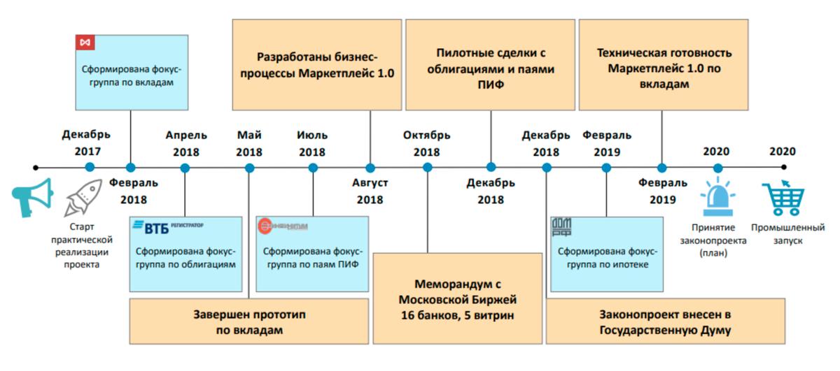 Сроки и этапы внедрения маркетплейса