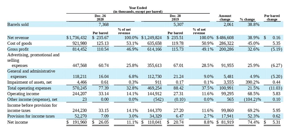 Финансовый результат компании. Источник: годовой отчет компании, стр.30