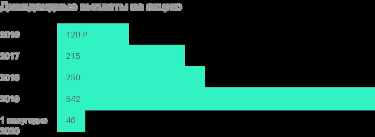 Размер дивидендов в первом полугодии 2020года зависит от решения акционеров. Источник: история дивидендных выплат «Лукойла»