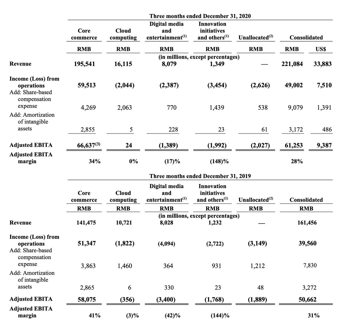 Финансовый результат компании в миллионах юаней и процентах от выручки. Источник: квартальный отчет компании, стр.8