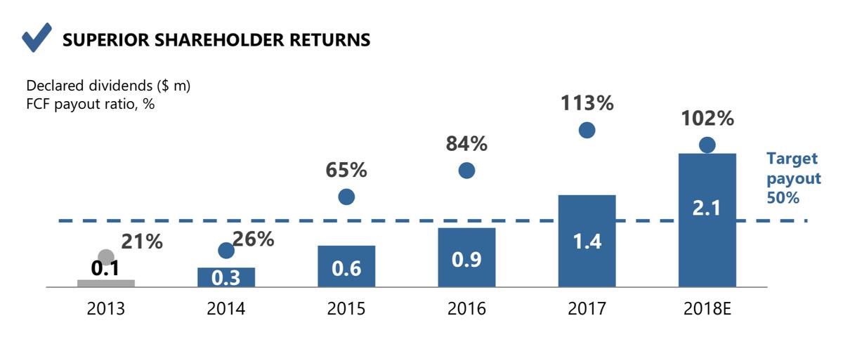 Последние два года компания платит дивидендов больше, чем есть свободных средств. Часть денег берут из прибылей прошлых лет. Презентация стратегии НЛМК до 2022 года, стр. 16