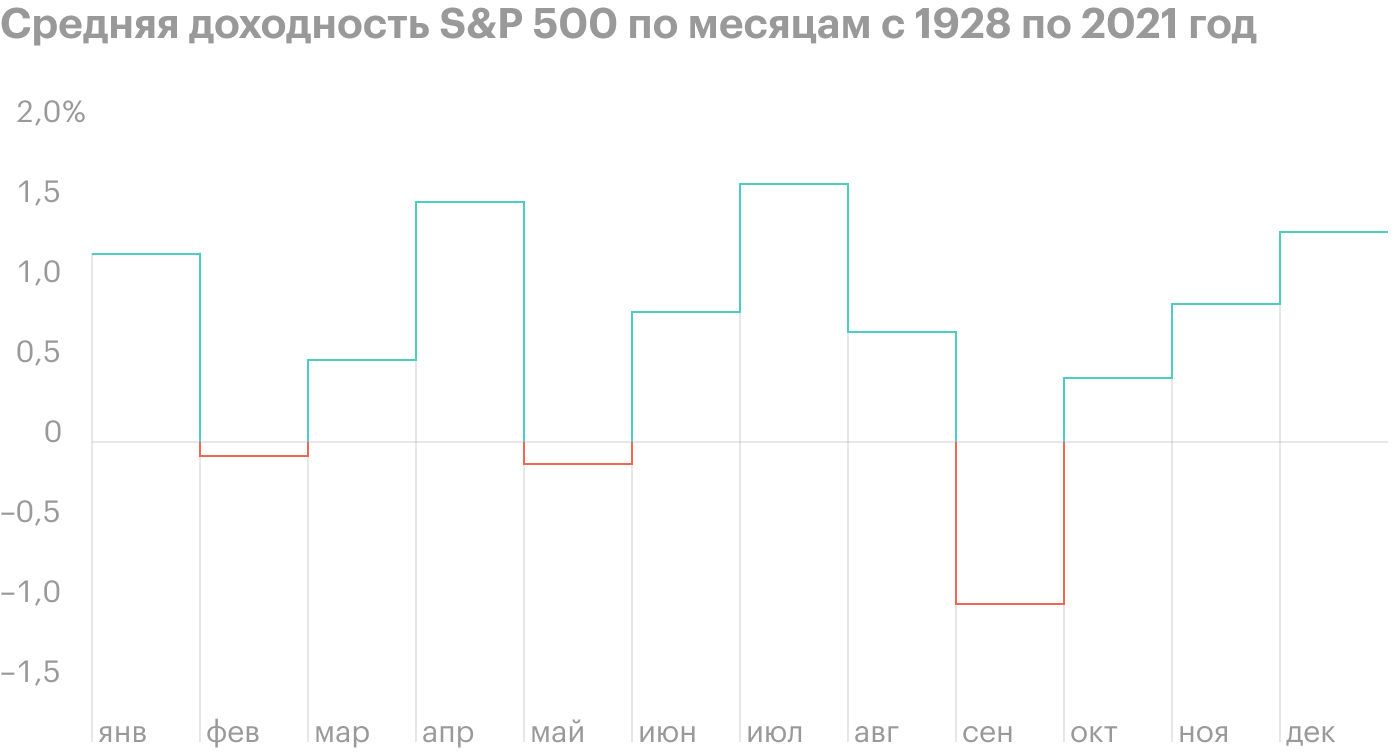 Сентябрь — не лучшее время для рынка акций