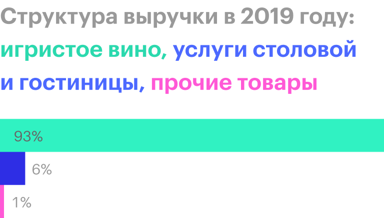 Источник: финансовая отчетность «Абрау-Дюрсо» за 2019год по МСФО