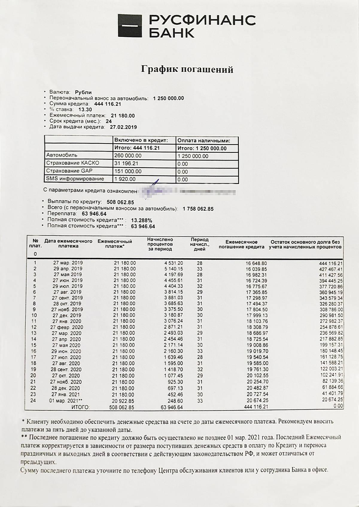 В графике видно, что размер кредита равен 260&nbsp;тысячам рублей, а к ним еще добавили 151&nbsp;тысячу за страховку GAP и 1920<span class=ruble>Р</span> за смс-информирование. Это увеличило тело кредита почти вдвое, как и размер процентов. Страховку вернули в страховую компанию в течение первых пяти дней. В кредитном договоре не было условия о повышении стоимости автомобиля или процентной ставки при&nbsp;отказе от страхования