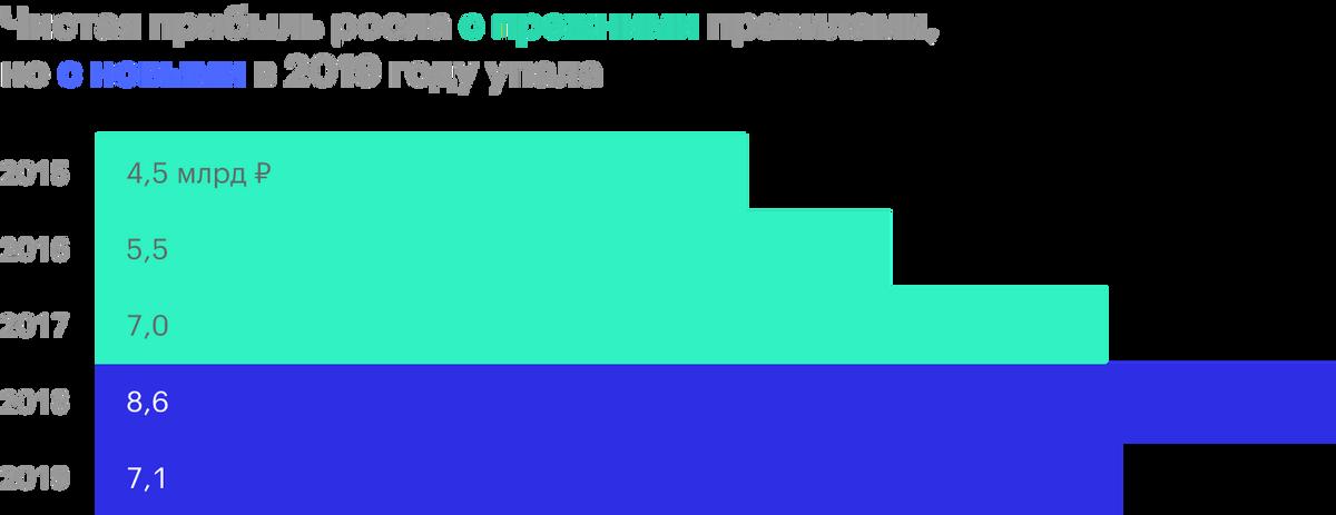 Источник: отчетность «М-видео» за 2019год по МСФО