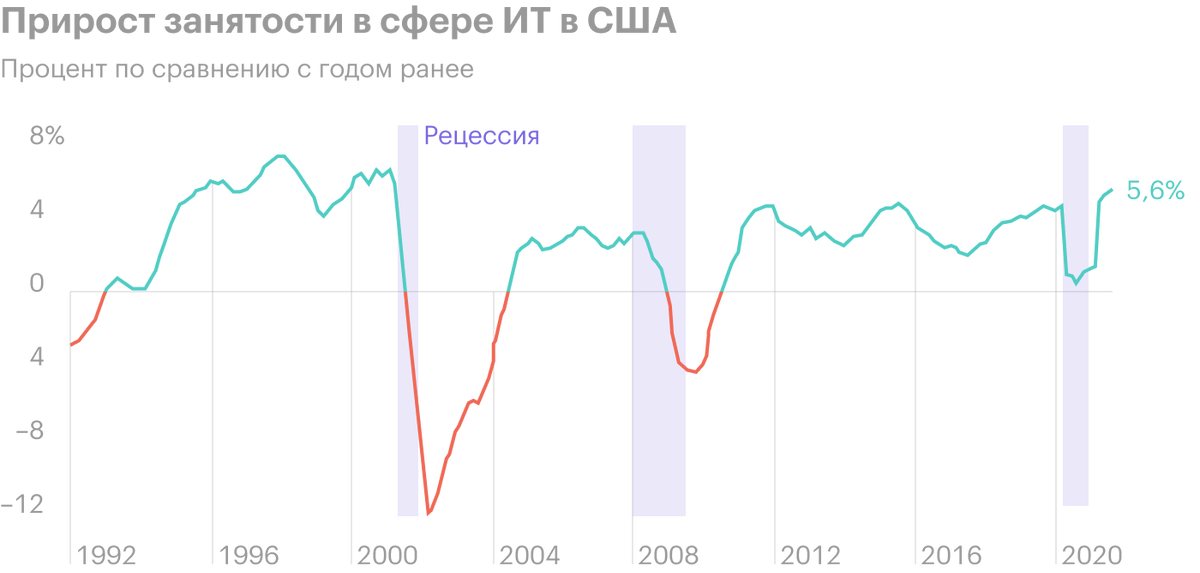 Источник: Daily Shot, That trend contributed to higher tech-related employment
